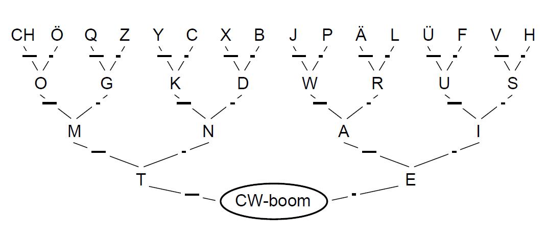 CW-boom:structuur van de lettercode